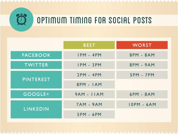 the reasons to optimize timing of social media