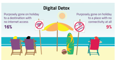 Ofcom digital and media consumption report shows people try 'digital detox'