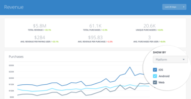 facebooks-analytics-for-apps-now-lets-you-view-cross-platform-metrics-all-in-one-place