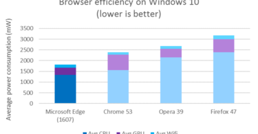 which-browser-battery-lasts-longer